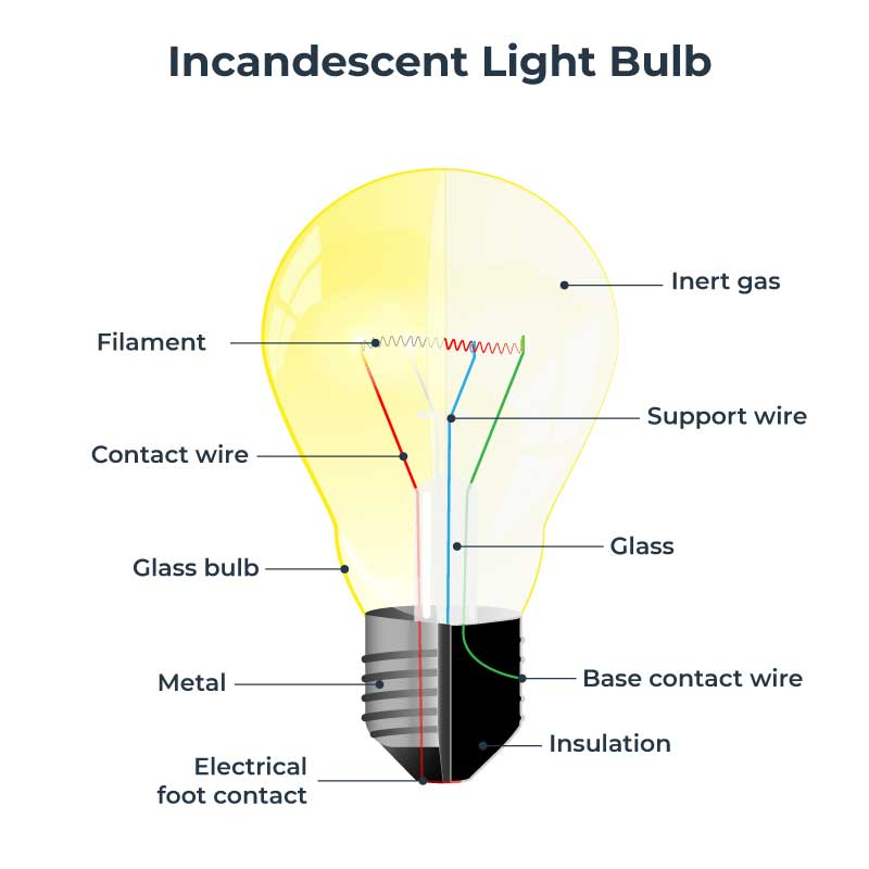 Incandescent light bulb diagram
