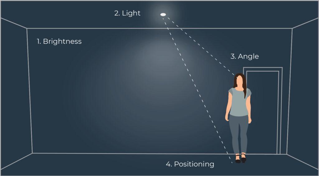 Low glare illustration
